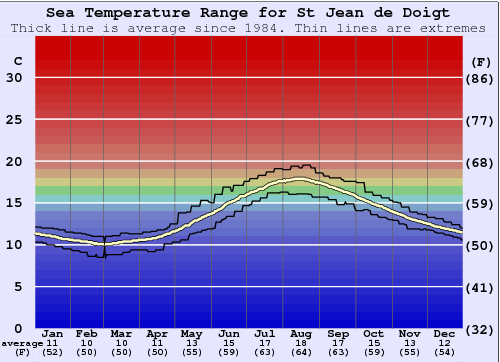 St Jean de Doigt Water Temperature Graph