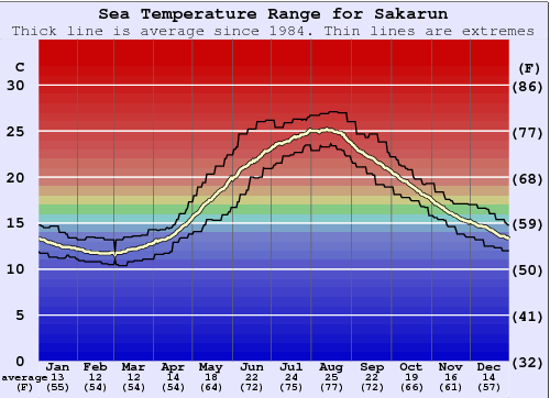 Sakarun Water Temperature Graph