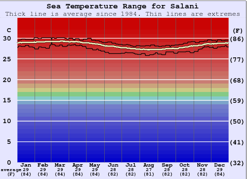 Salani Water Temperature Graph