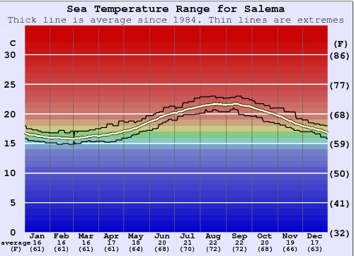 Salema Water Temperature Graph