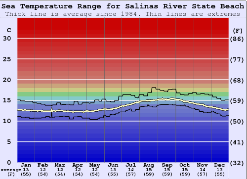 Salinas River State Beach Water Temperature Graph