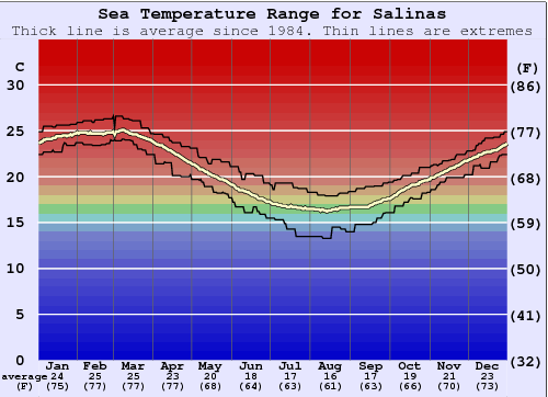 Salinas Water Temperature Graph
