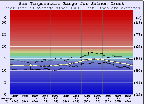 Salmon Creek Water Temperature Graph