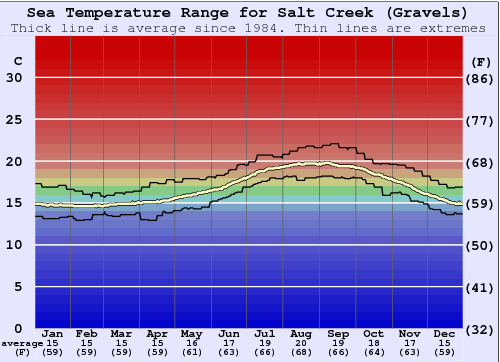 Salt Creek (Gravels) Water Temperature Graph