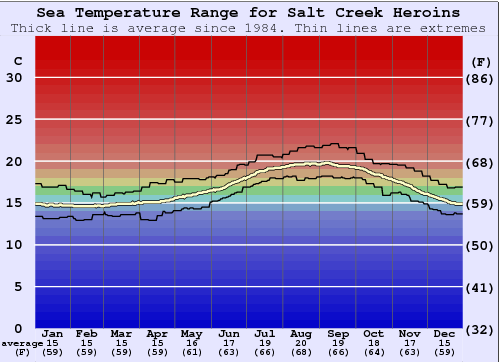 Salt Creek Heroins Water Temperature Graph