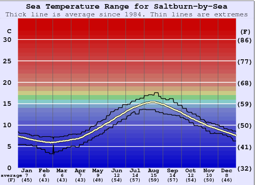 Saltburn-by-Sea Water Temperature Graph
