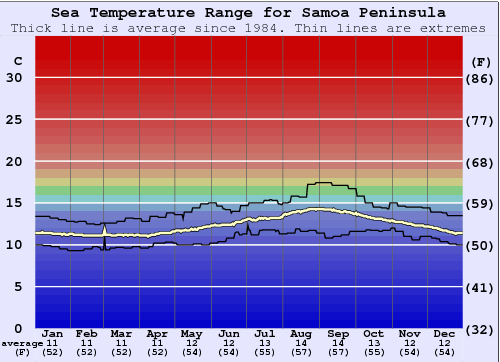 Samoa Peninsula Water Temperature Graph