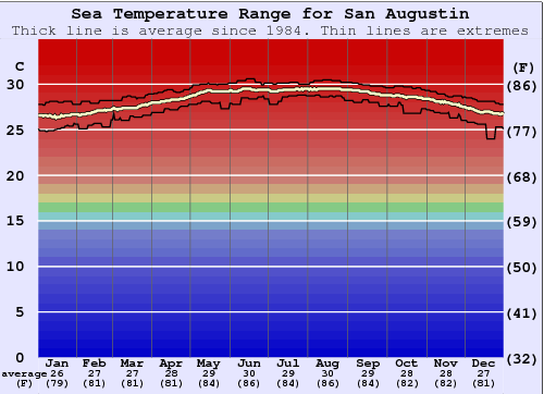 San Augustin Water Temperature Graph