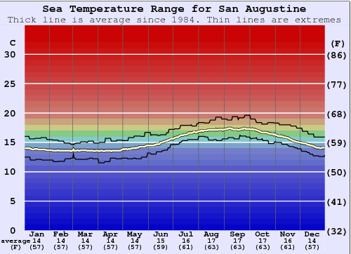 San Augustine Water Temperature Graph