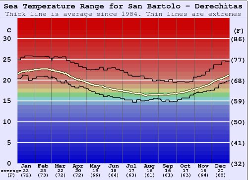 San Bartolo Water Temperature Graph