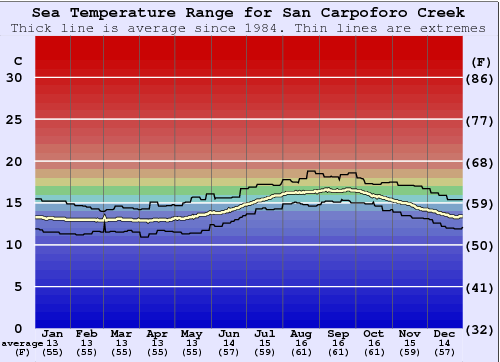 San Carpoforo Creek Water Temperature Graph