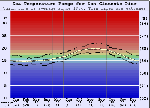 San Clemente Pier Water Temperature Graph