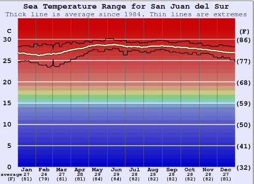 San Juan del Sur Water Temperature Graph