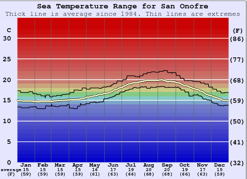 San Onofre Water Temperature Graph