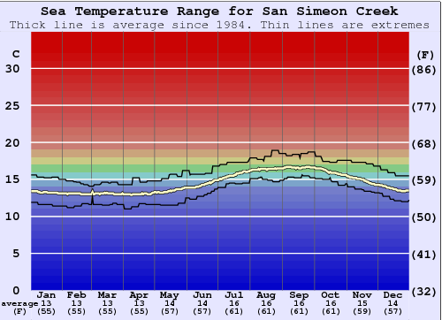 San Simeon Creek Water Temperature Graph