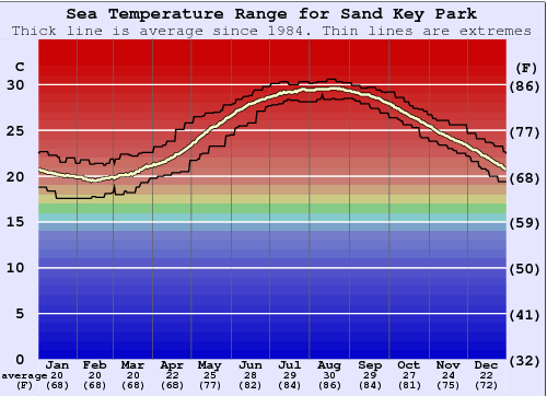 Sand Key Park Water Temperature Graph