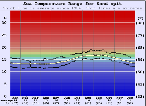 Sand spit Water Temperature Graph