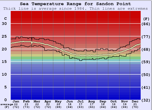 Sandon Point Water Temperature Graph