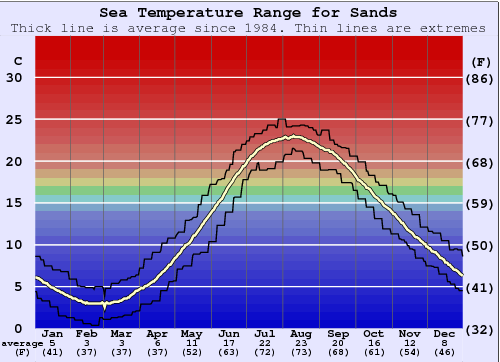 Sands Water Temperature Graph