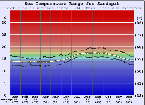 Sandspit Water Temperature Graph