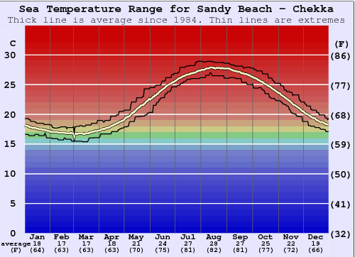 Sandy Beach - Chekka Water Temperature Graph
