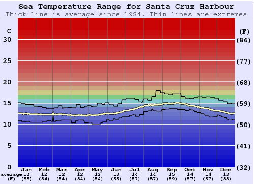 Santa Cruz Harbour Water Temperature Graph