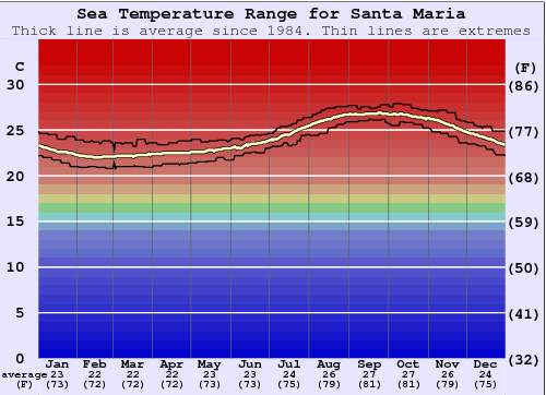 Santa Maria Weather - AccuWeather Forecast for CA 93454