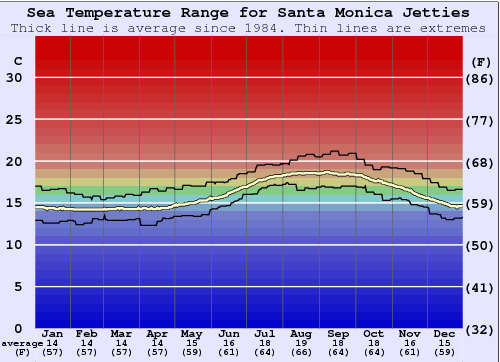 Santa Monica Jetties Water Temperature Graph