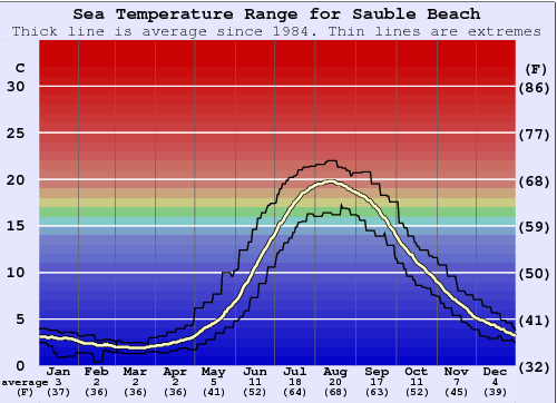 Sauble Beach Water Temperature Graph