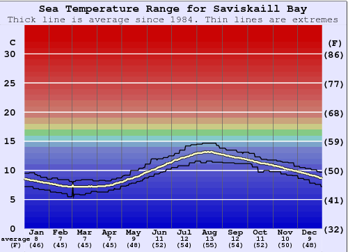 Saviskaill Bay Water Temperature Graph