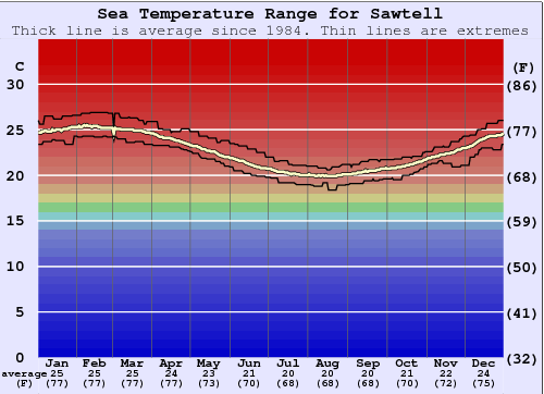 Sawtell Water Temperature Graph