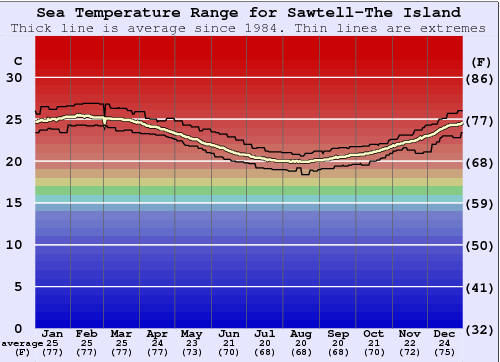Sawtell-The Island Water Temperature Graph