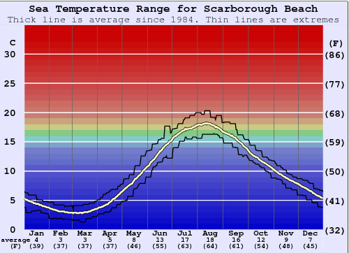 Scarborough Beach Water Temperature Graph