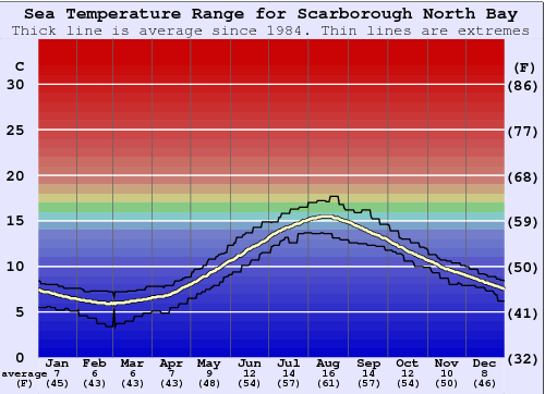 Scarborough North Bay Water Temperature Graph