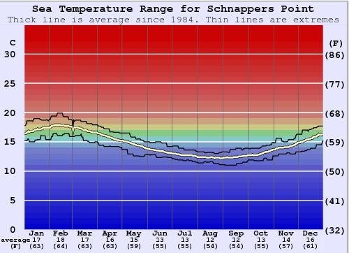 Schnappers Point Water Temperature Graph