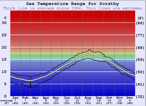 Scratby Water Temperature Graph