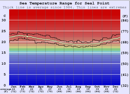 Seal Point Water Temperature Graph