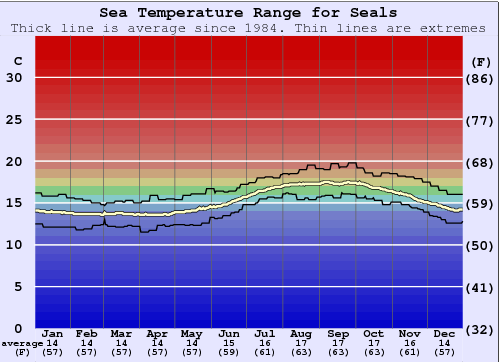Seals Water Temperature Graph