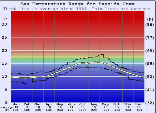 Seaside Cove Water Temperature Graph