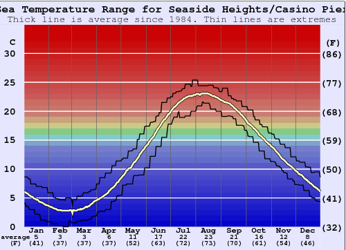 Seaside Heights/Casino Pier Water Temperature Graph