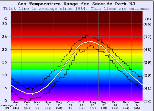 Seaside Park NJ Water Temperature Graph