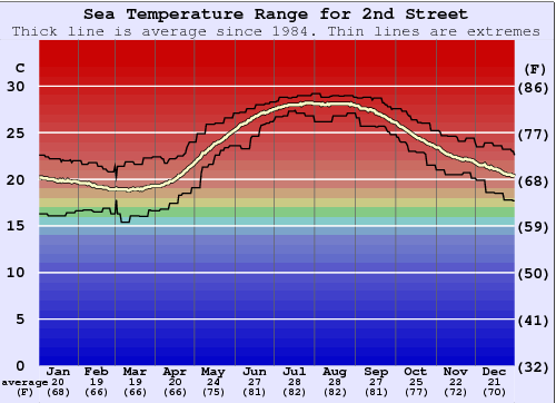 2nd Street Water Temperature Graph