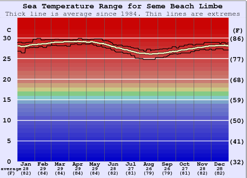 Seme Beach Limbe Water Temperature Graph