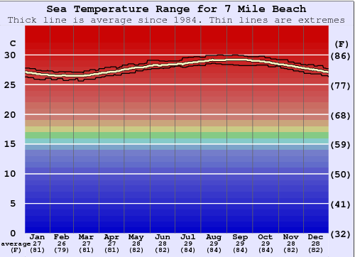 7 Mile Beach Water Temperature Graph