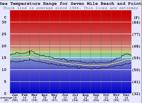 Seven Mile Beach and Point Water Temperature Graph