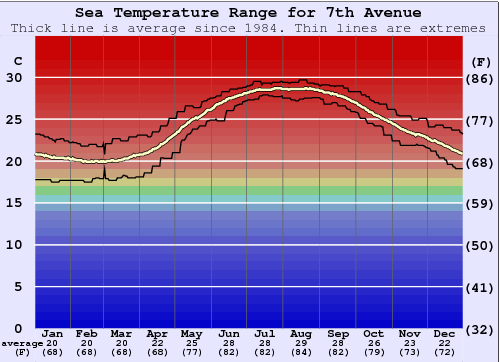 7th Avenue Water Temperature Graph