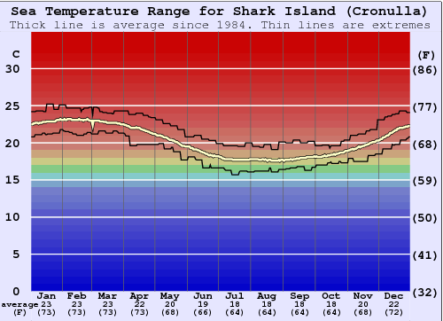 Shark Island (Cronulla) Water Temperature Graph