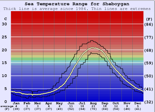 Sheboygan Water Temperature Graph