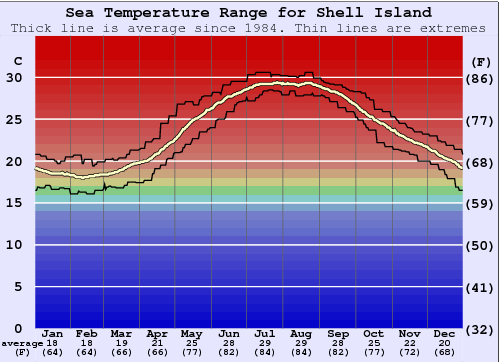 Shell Island Water Temperature Graph