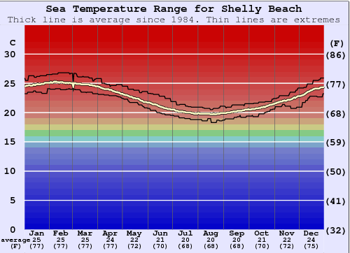 Shelly Beach Water Temperature Graph